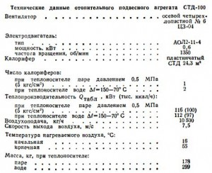 отопительный подвесной  агрегат  СТД-100