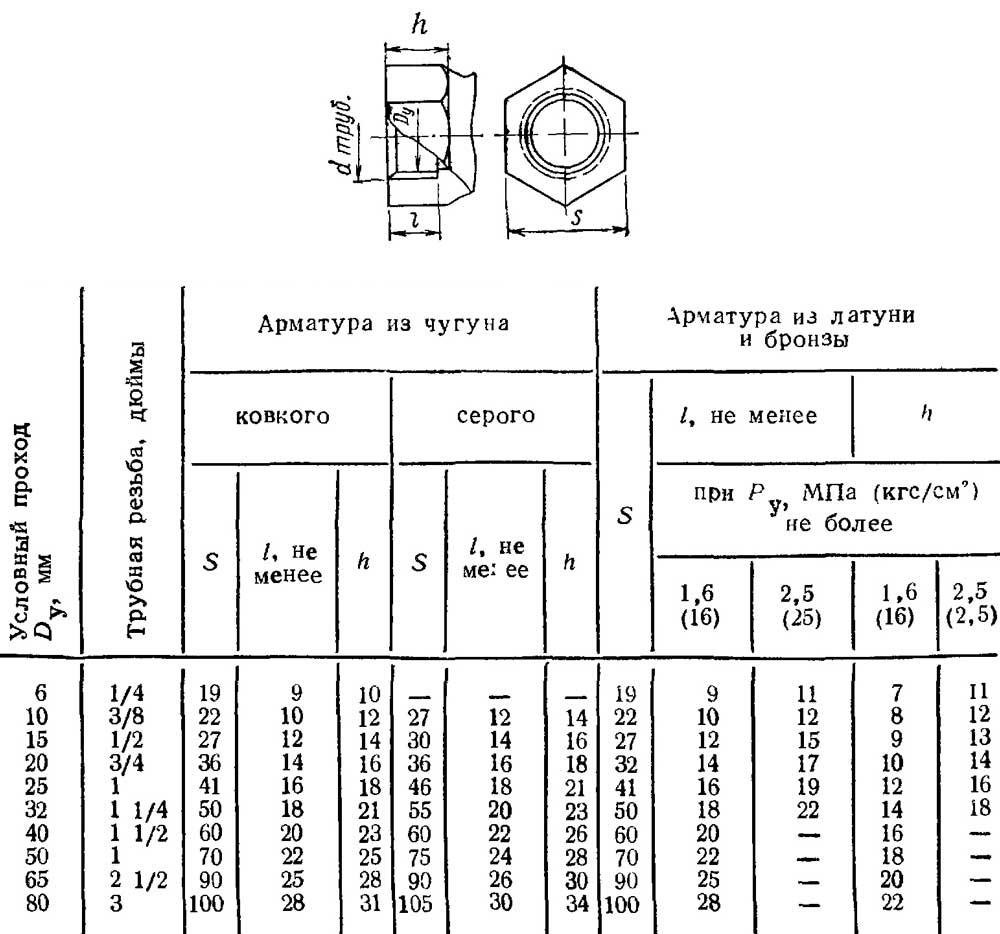 таблица по гост на арматуру