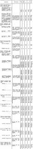 Таблица 79. РАЗМЕРЫ, мм, И МАССА, кг, ТРУБОПРОВОДНОЙ ПРОМЫШЛЕННОЙ АРМАТУРЫ ОБЩЕГО НАЗНАЧЕНИЯ
