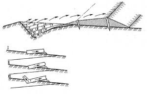 Схема возведения земляного дорожного полотна