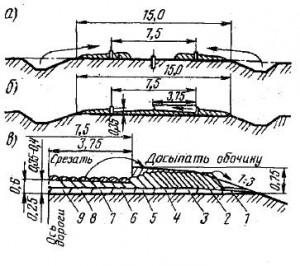 Схема устройства корыта