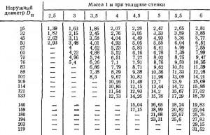 ГОСТ 8732—78