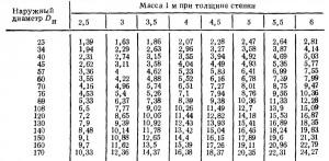 ГОСТ 8734—75