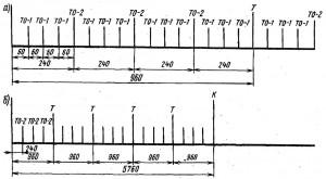 Графики периодичности технических обслуживания