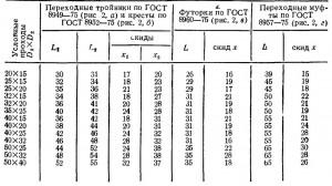 ПЕРЕХОДНЫЕ ТРОЙНИКИ, КРЕСТЫ, ФУТОРОКИ, МУФТЫ