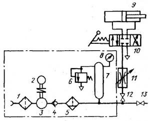 Принципиальная схема пневматического  привода с приводом от компрессорной установки