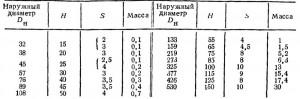 РАЗМЕРЫ, мм, И МАССА, кг, ЗАГЛУШЕК ЭЛЛИПТИЧЕСКИХ
