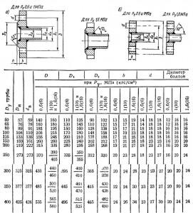 ГОСТ 1255—67 (а), ГОСТ 12827—67 (б)