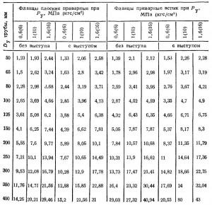 МАССА, кг, СТАЛЬНЫХ КРУГЛЫХ ПЛОСКИХ ПРИВАРНЫХ И ПРИВАРНЫХ ВСТЫК ФЛАНЦЕВ