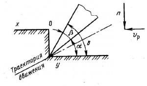 Схема режущей части бульдозера
