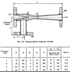 Таблица 89. РАЗМЕРЫ, мм, И МАССА, кг, ЭЛЕВАТОРОВ СТАЛЬНЫХ ВОДОСТРУЙНЫХ 40с10бк (РИС. 58)
