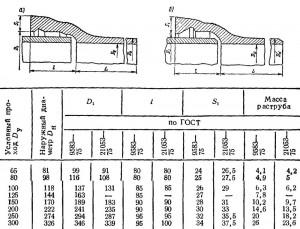 ГОСТ 9583—75 (а), ГОСТ 21053—75 (б)