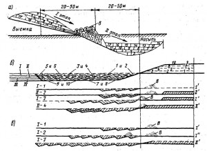 Схемы перемещен! грунта бульдозерами в несколько этапов. а - перемещение в два этапа; б - перемещение с одним...