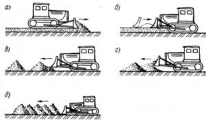 Основные схемы укладки грунта бульдозерами