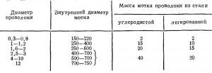 РАЗМЕРЫ, мм, И МАССА, кг,  ПРОВОЛОКИ СТАЛЬНОЙ СВАРОЧНОЙ