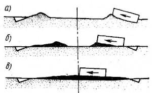 Последовательность проходов прицепного грейдера