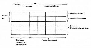 Цифровой материал, как правило, оформляют в виде таблиц