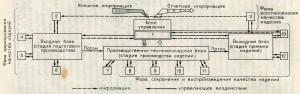 управление качеством изделий на заводах ЖБИ и ДСК