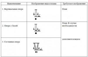 опоры и колонны