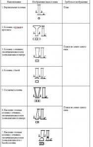 Опоры, колонны