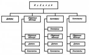 структура изделий