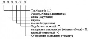 Структура условного обозначения (марок) блоков
