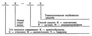 сварное соединение