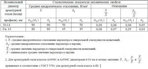 Статистические показатели механических свойств