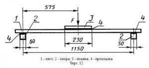 Схема испытаний волнистых листов