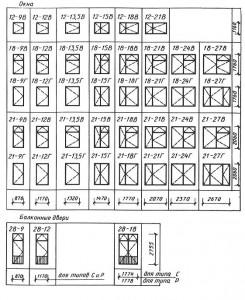 Габаритные размеры окон и балконных дверей типов С и Р общественных зданий