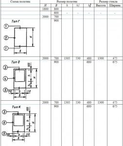 Размеры полотен внутренних дверей