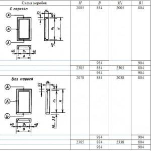 Размеры коробок наружных дверей Мм