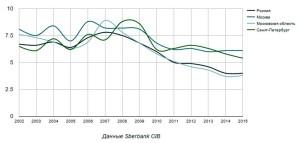 Индекс доступности жилья в новостройках для россиян