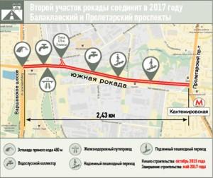От Балаклавского до Пролетарского проспекта