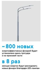 Энергоэффективные фонари в Москве