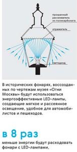 Исторические фонари