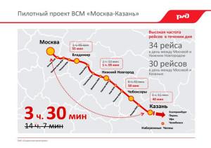 Высокоскоростная магистраль Москва-Казань Китай