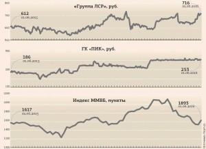 """Цены на акции """"Группы ЛСР"""" и ГК """"ПИК"""""""