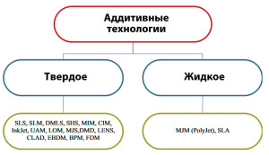 Классификация аддитивных технологий по агрегатному состоянию материала,