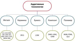 Классификация аддитивных технологий