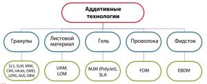 Классификация аддитивных технологий по виду и форме материала