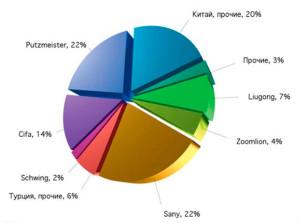 Структура импорта новых стационарных бетононасосов в РФ