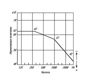 Частота, Hz