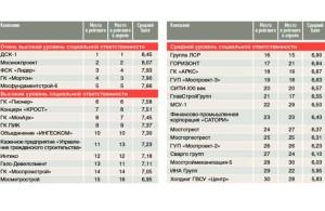 Рейтинг социальной ответственности строительных компаний Московского
