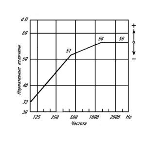 Величины изоляции воздушного шума ограждающей конструкцией