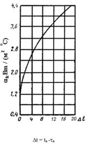 Графикпределения α