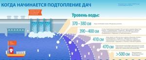 Новосибирская ГЭ