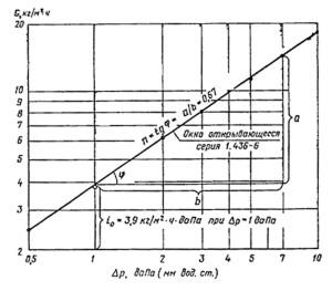 Пример зависимости воздухопроницаемости открывающегося окна серии 1.436—6 от разности давлений, построенной в логарифмических координатах