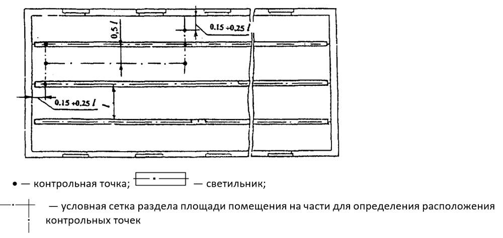 Расположение контрольных точек при измерении минимальной освещенности помещения от светильников, принимаемых