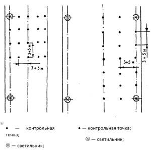 Расположение контрольных точек при измерении средней освещенности